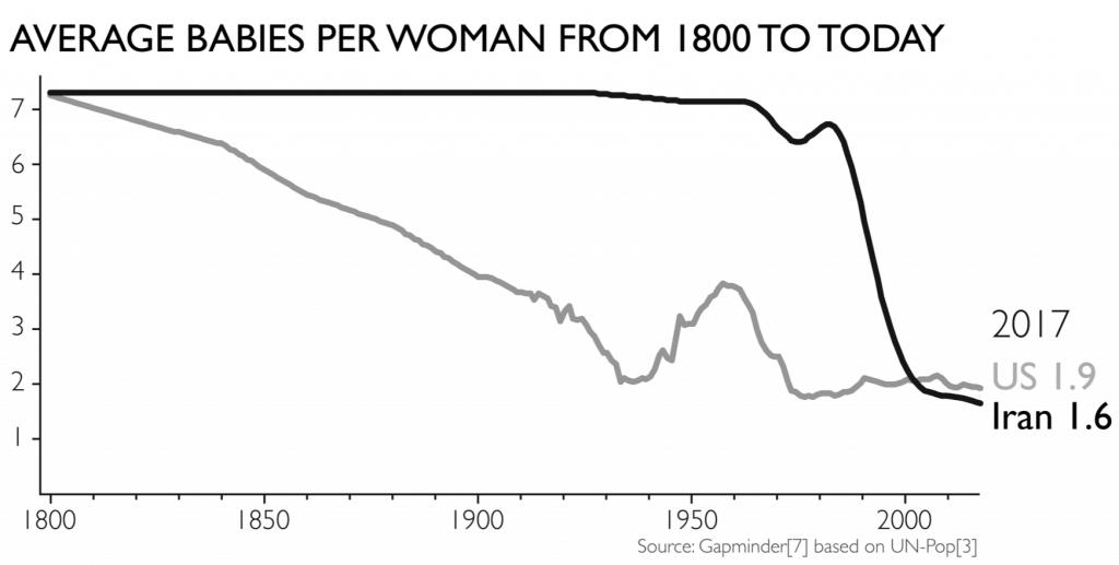 factfulness grafik
