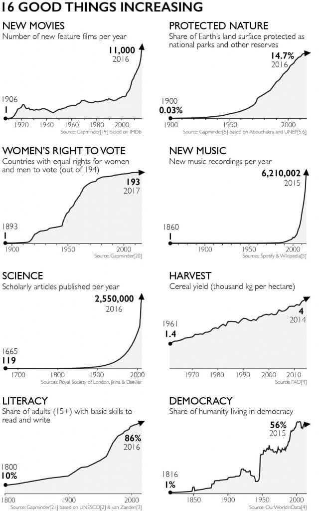 factfulness grafikler